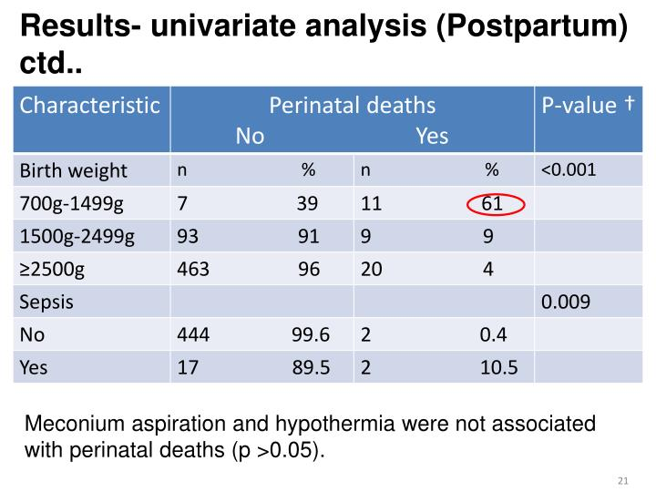 Results- univariate analysis (Postpartum) ctd..