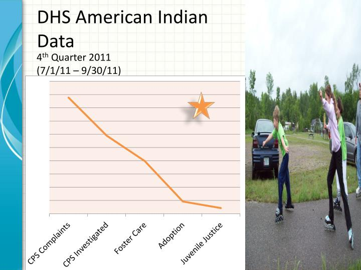 DHS American Indian Data