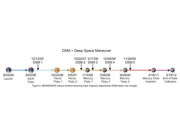 Figure 2. MESSENGER mission timeline featuring major trajectory adjustments (DSM dates may change)