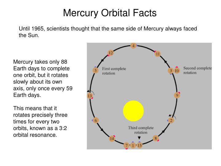 Mercury Orbital Facts