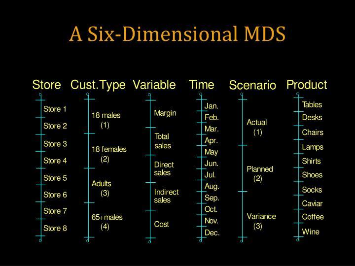 A Six-Dimensional MDS