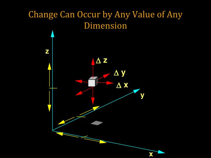 Change Can Occur by Any Value of Any Dimension