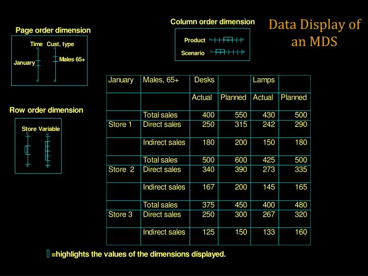 Data Display of an MDS