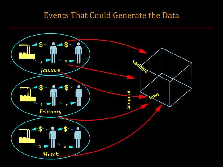 Events That Could Generate the Data