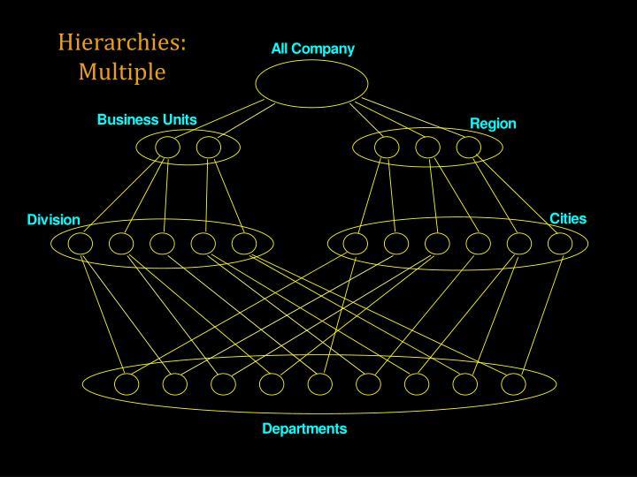 Hierarchies: