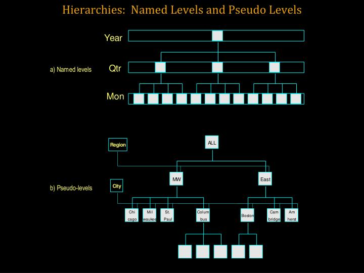 Hierarchies:  Named Levels and Pseudo Levels