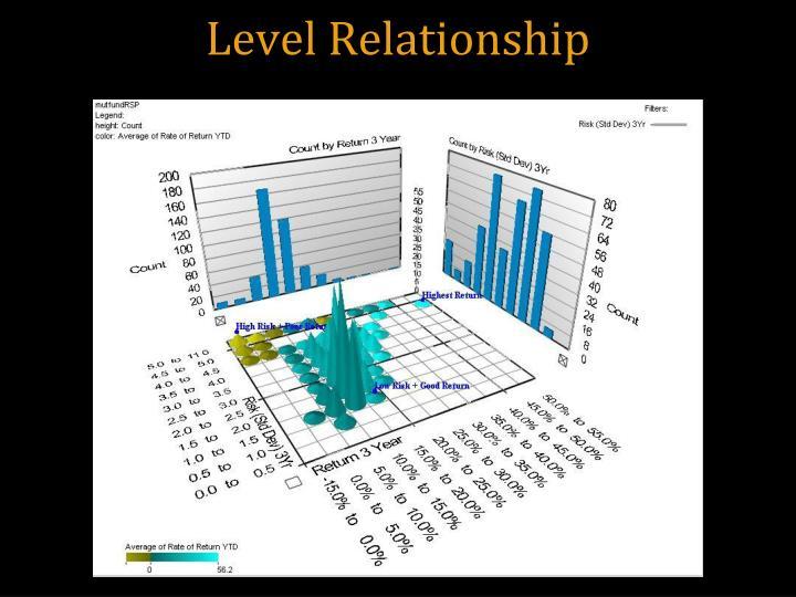 Level Relationship