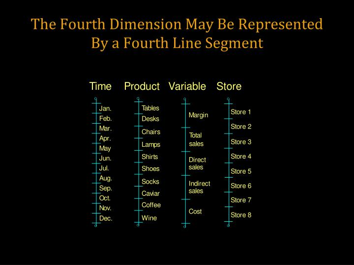 The Fourth Dimension May Be Represented By a Fourth Line Segment
