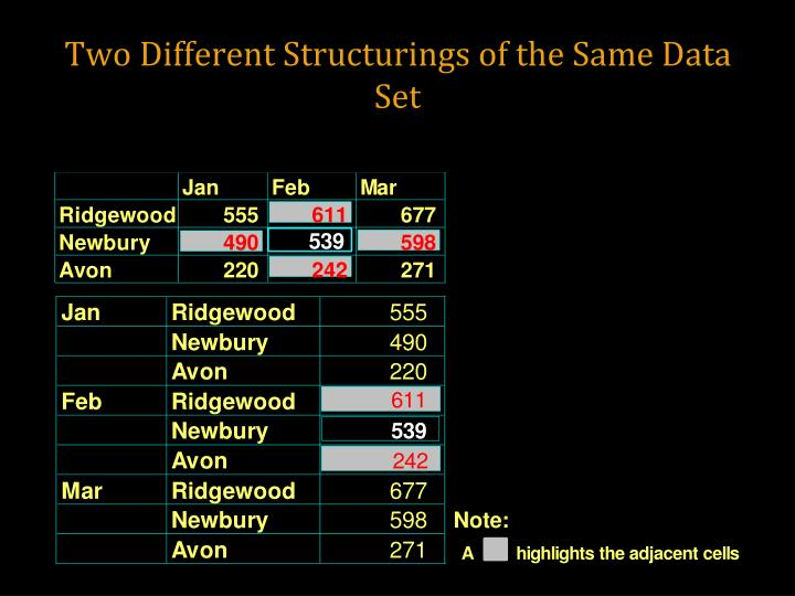Two Different Structurings of the Same Data Set