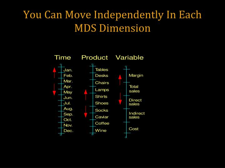 You Can Move Independently In Each MDS Dimension