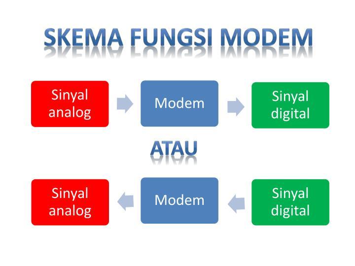 Skema fungsi modem