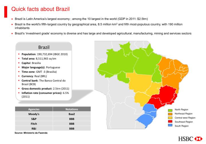 Quick facts about Brazil