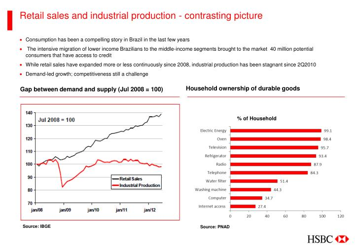 Retail sales and industrial production - contrasting picture