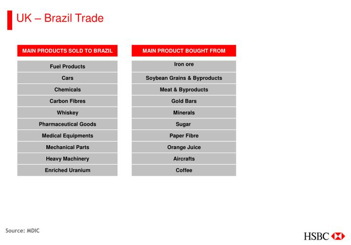 UK – Brazil Trade