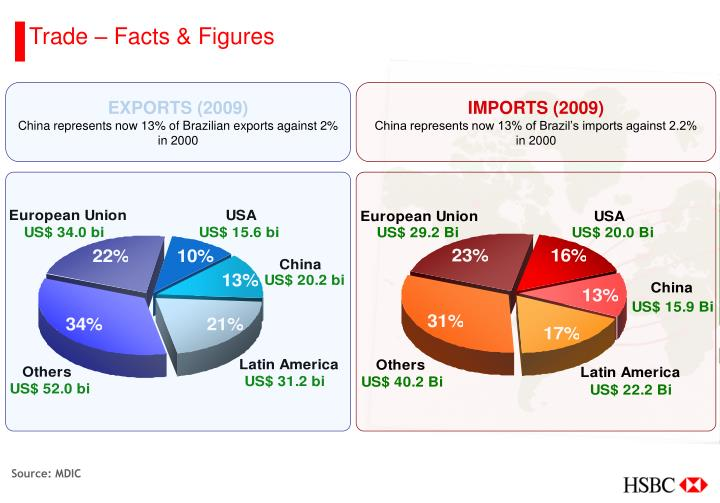Trade – Facts & Figures