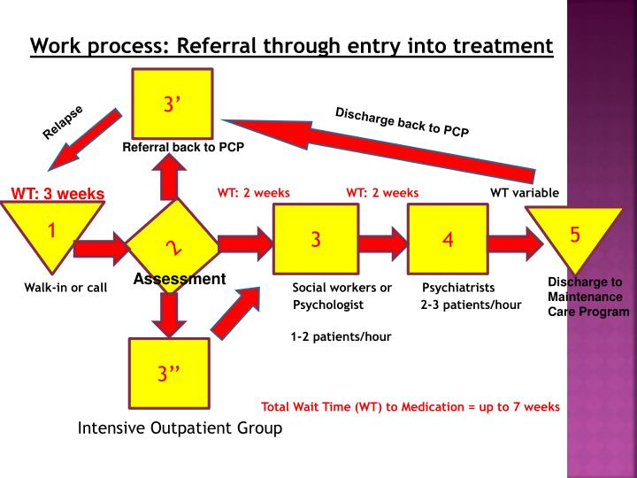 Work process: Referral through entry into treatment