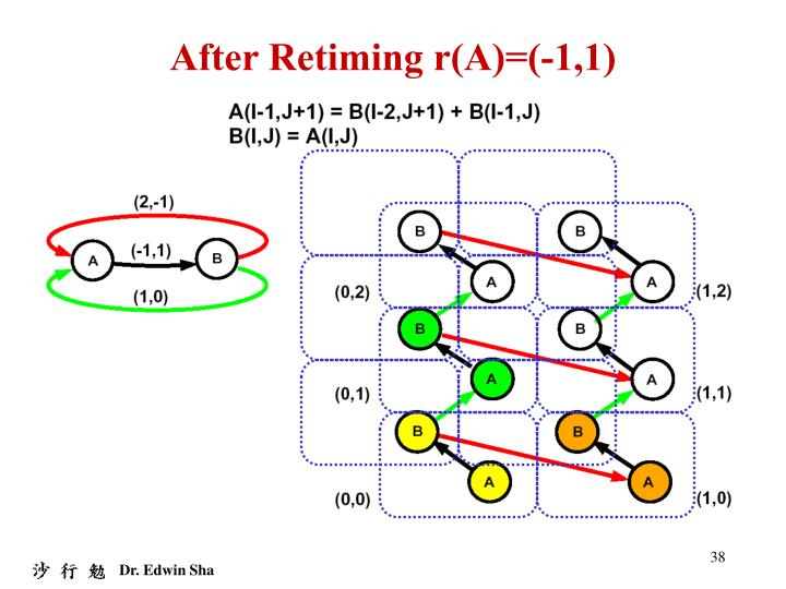 After Retiming r(A)=(-1,1)