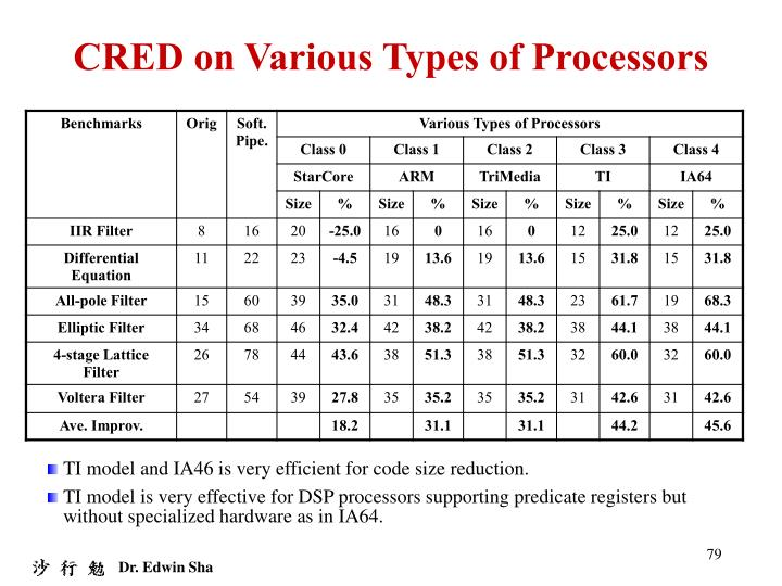 CRED on Various Types of Processors