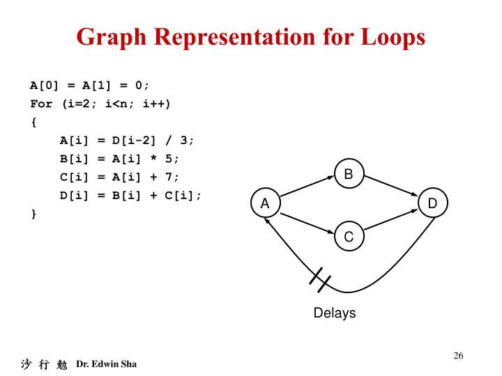 Graph Representation for Loops
