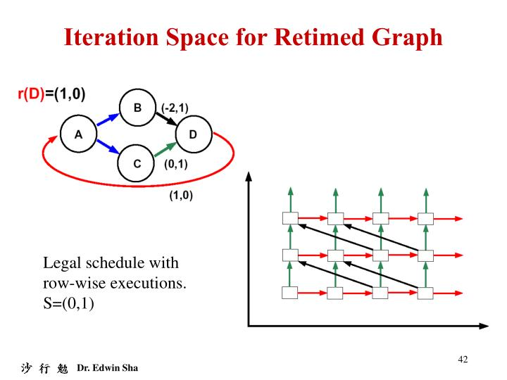 Iteration Space for Retimed Graph