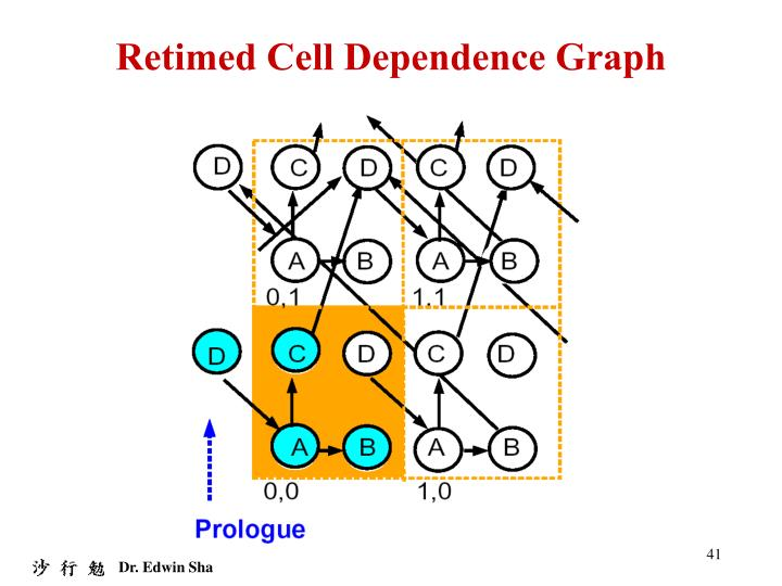 Retimed Cell Dependence Graph