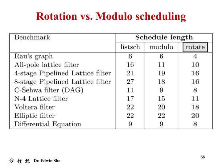 Rotation vs. Modulo scheduling