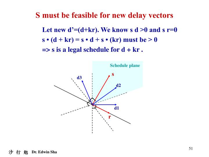 S must be feasible for new delay vectors
