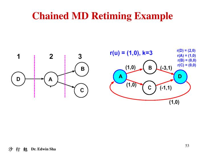 Chained MD Retiming Example