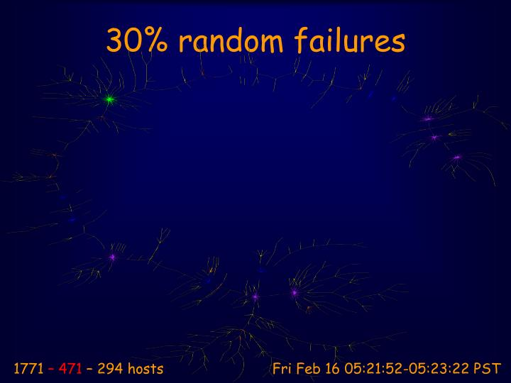 30% random failures