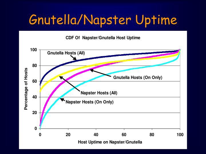 Gnutella/Napster Uptime