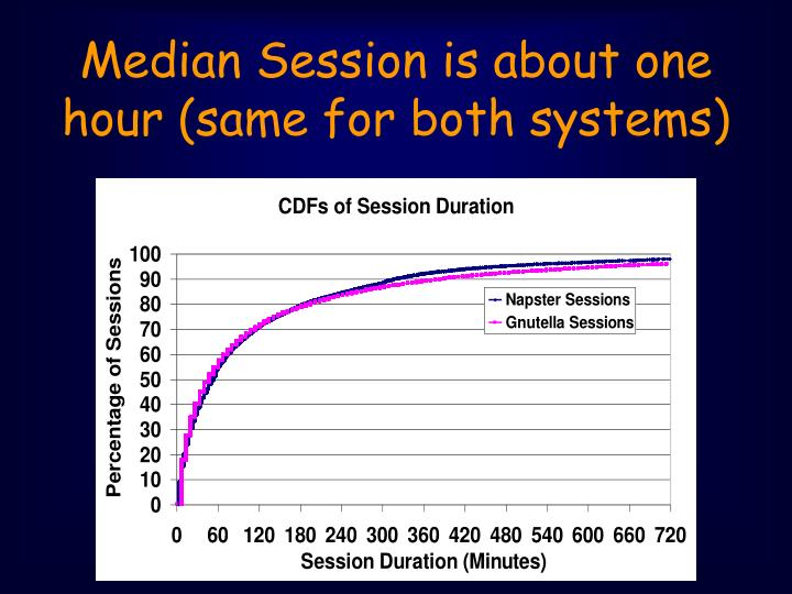 Median Session is about one hour (same for both systems)