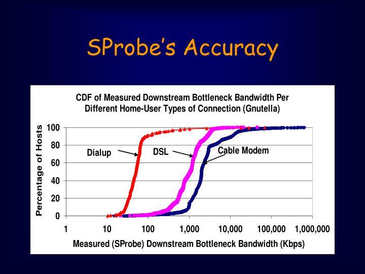SProbe's Accuracy