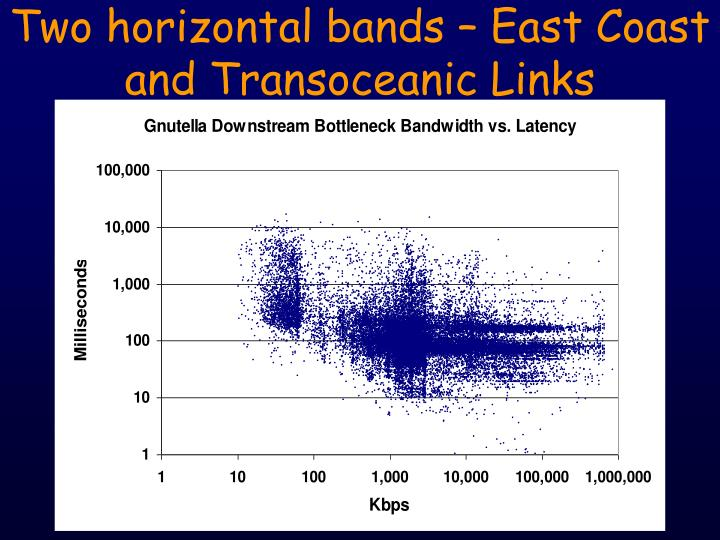 Two horizontal bands – East Coast and Transoceanic Links