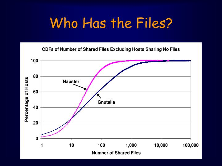 Who Has the Files?