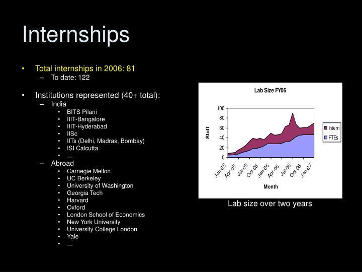 Total internships in 2006: 81