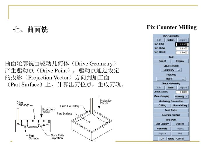 Fix Counter Milling