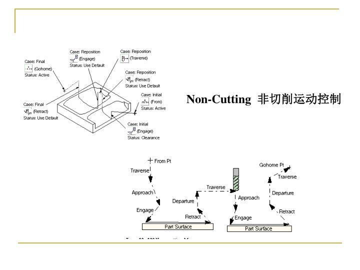 Non-Cutting