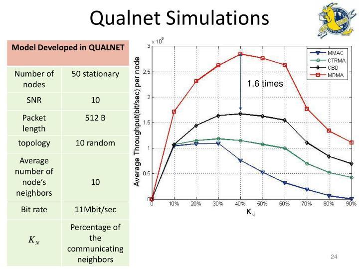 Qualnet Simulations