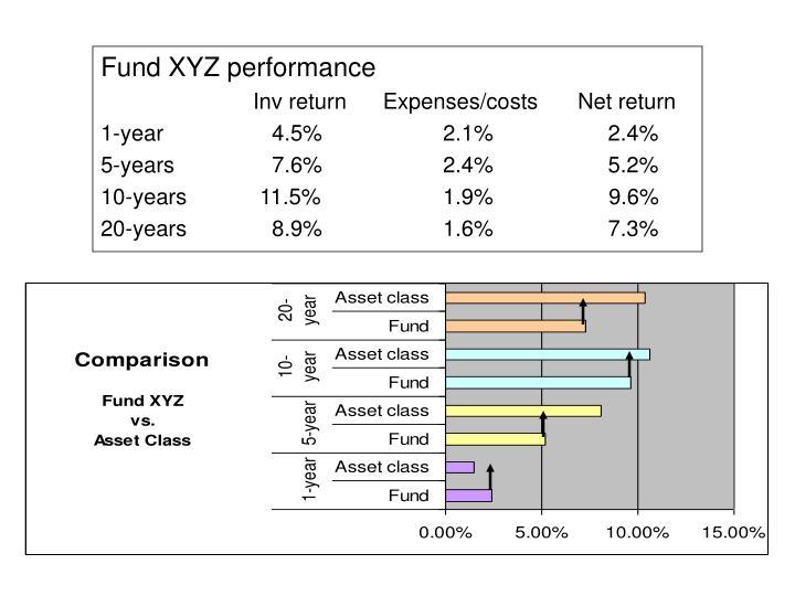 Fund XYZ performance