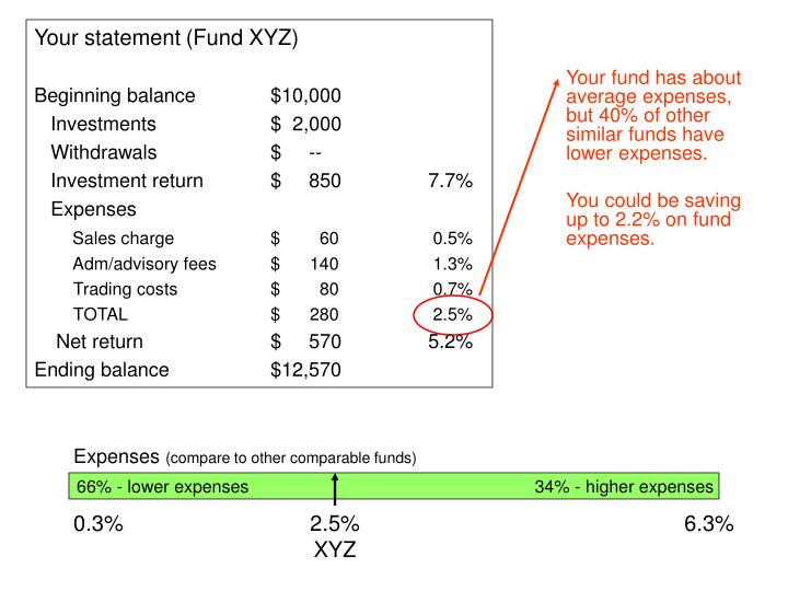 Your fund has about average expenses, but 40% of other similar funds have lower expenses.