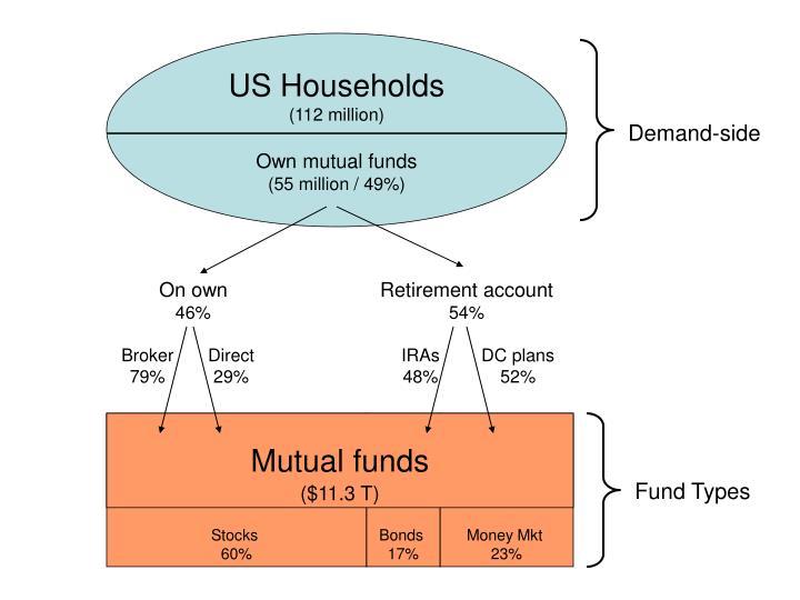 US Households