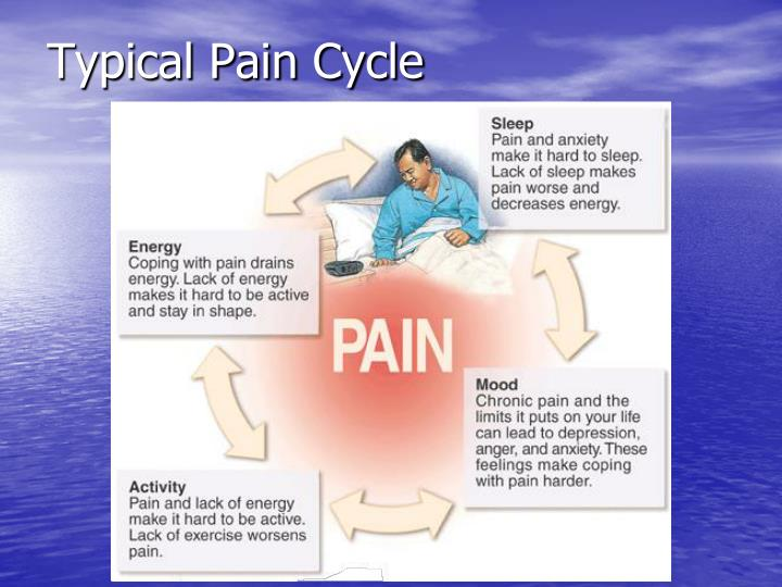 Typical Pain Cycle