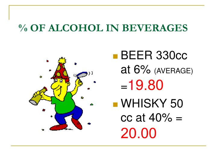 % OF ALCOHOL IN BEVERAGES