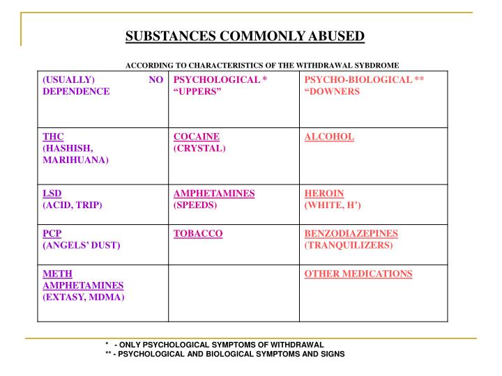 SUBSTANCES COMMONLY ABUSED