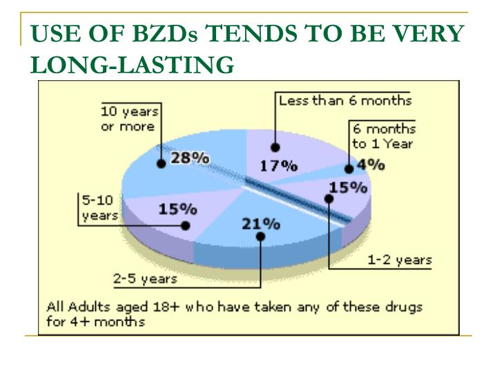 USE OF BZDs TENDS TO BE VERY LONG-LASTING