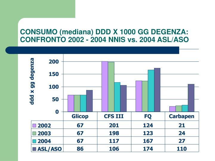 CONSUMO (mediana) DDD X 1000 GG DEGENZA: