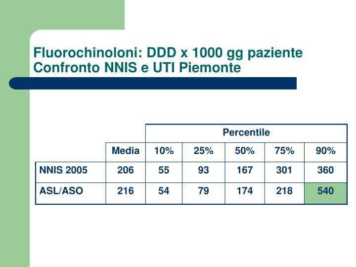 Fluorochinoloni: DDD x 1000 gg paziente