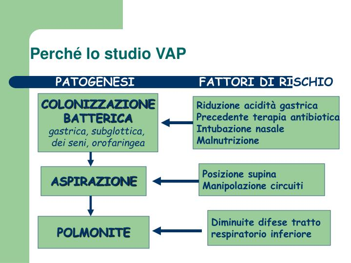 Perché lo studio VAP