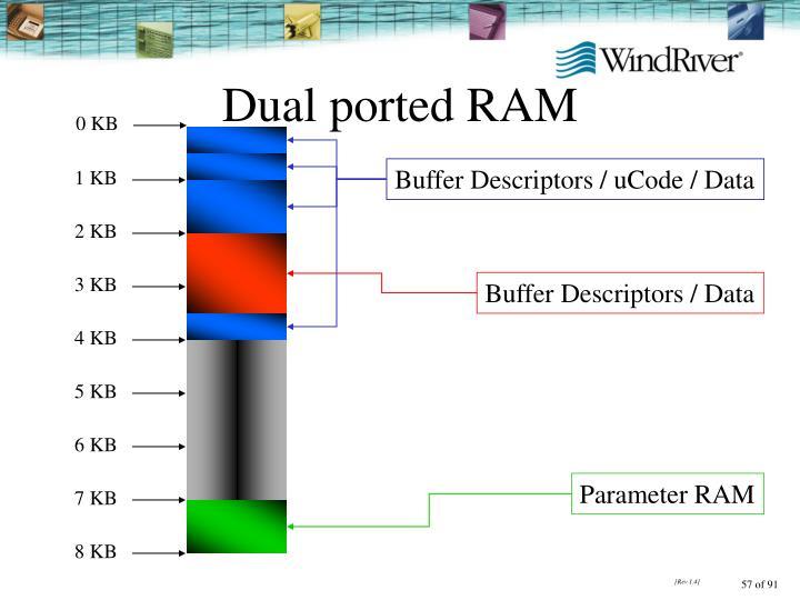 Dual ported RAM