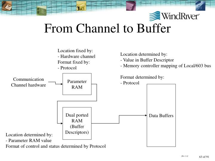 From Channel to Buffer
